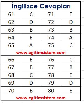 2012 LYS-5 Yabancı Dil Cevap Anahtarı 5