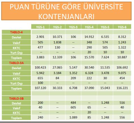 2012 Üniversite Kontenjanları, Tercih ve Yerleştirme İşlemleri 3