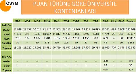 2012 Üniversite Kontenjanları, Tercih ve Yerleştirme İşlemleri 4