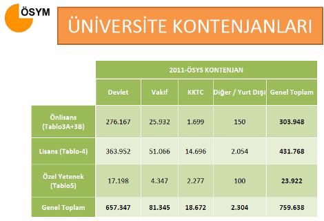 2011 Üniversite Kontenjanları 1