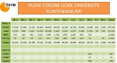 2011 Üniversite Kontenjanları 3