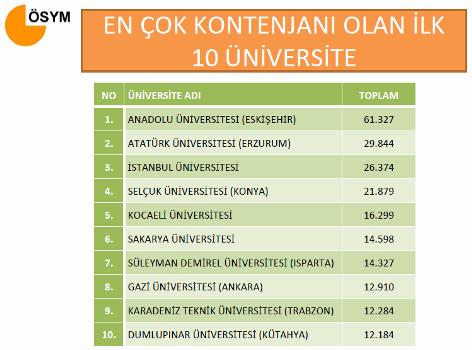 2011 Üniversite Kontenjanları 4