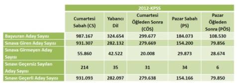2012 KPSS Lisans Sayısal Bilgiler 2