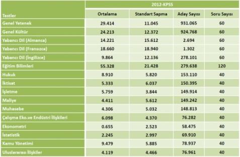 2012 KPSS Lisans Sayısal Bilgiler 3