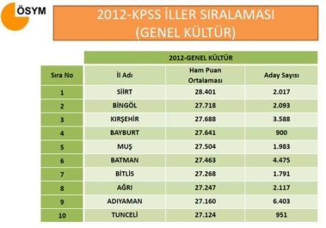 2012 KPSS Lisans Sayısal Bilgiler 8