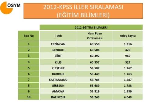 2012 KPSS Lisans Sayısal Bilgiler 9
