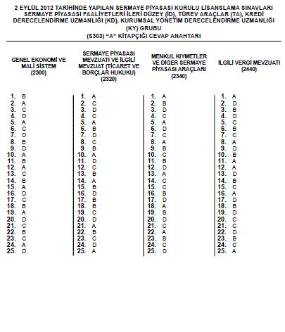 1-2 Eylül 2012 SPK Sınavı Cevapları 5