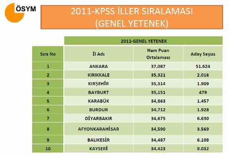 2011 KPSS İl Sıralaması 1