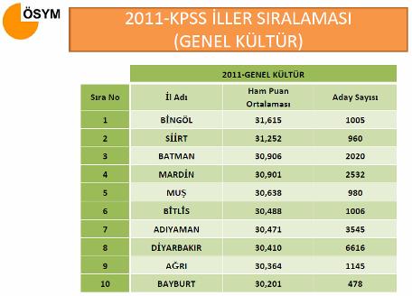 2011 KPSS İl Sıralaması 2
