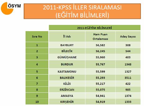 2011 KPSS İl Sıralaması 3