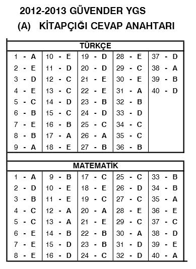 8-9 Mart 2013 Güvender YGS Sınavı Cevap Anahtarı 2