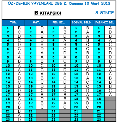 10 Mart 2013 Özdebir 8. Sınıf SBS-2 Cevap Anahtarı 6