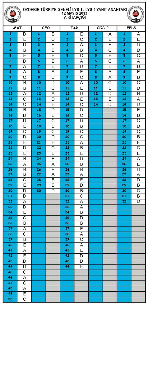 2013 Özdebir LYS Deneme Sınavı Cevap Anahtarı - 12 - 13 Mayıs 2