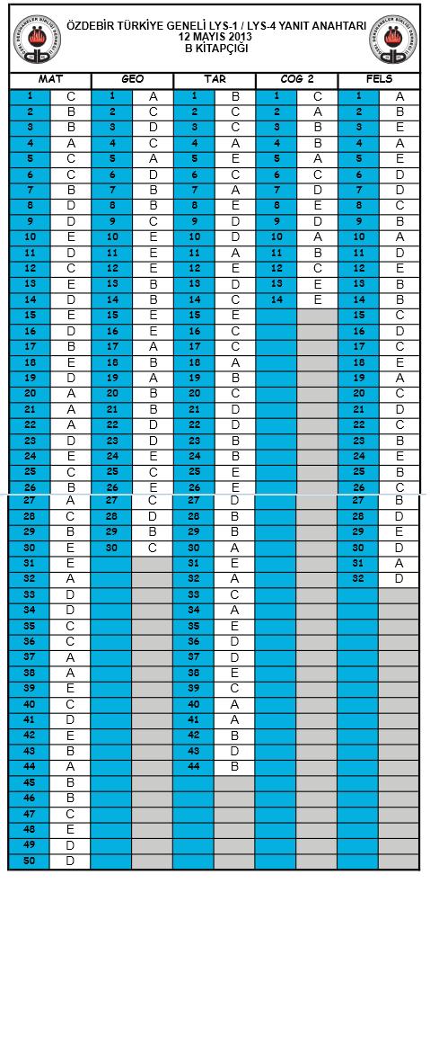 2013 Özdebir LYS Deneme Sınavı Cevap Anahtarı - 12 - 13 Mayıs 3