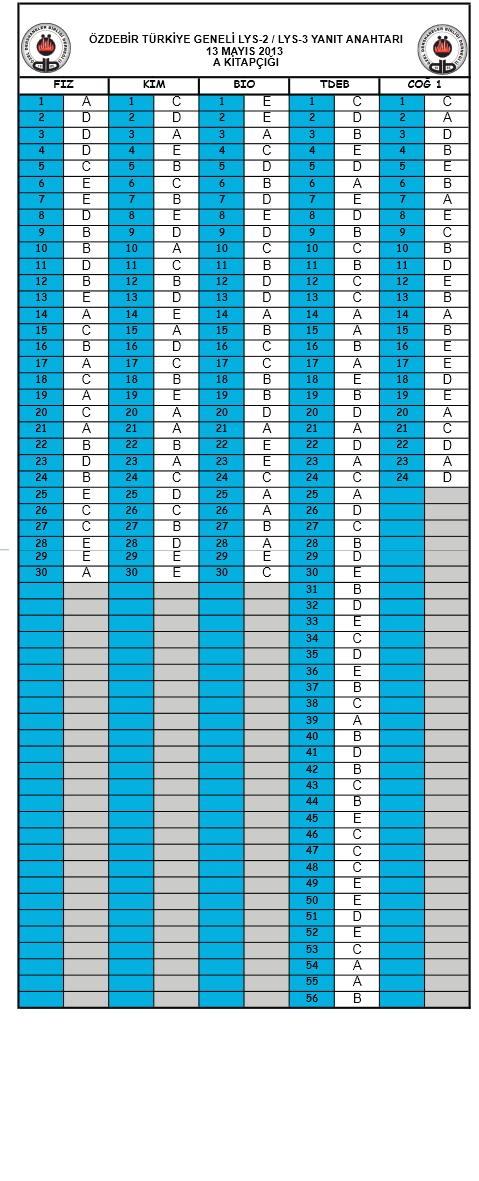 2013 Özdebir LYS Deneme Sınavı Cevap Anahtarı - 12 - 13 Mayıs 4