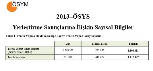 2013 – ÖSYS Yerleştirme Sonuçlarına İlişkin Sayısal Bilgiler 2