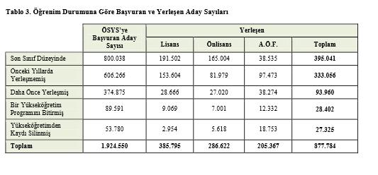 2013 – ÖSYS Yerleştirme Sonuçlarına İlişkin Sayısal Bilgiler 4