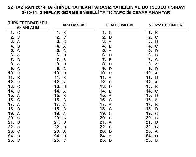 11. Sınıf PYBS - Bursluluk Cevap Anahtarı - 22 Haziran 2014 14