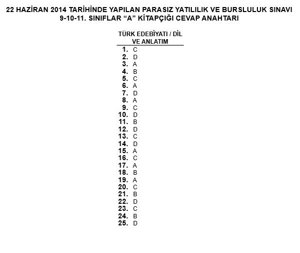 11. Sınıf PYBS - Bursluluk Cevap Anahtarı - 22 Haziran 2014 2