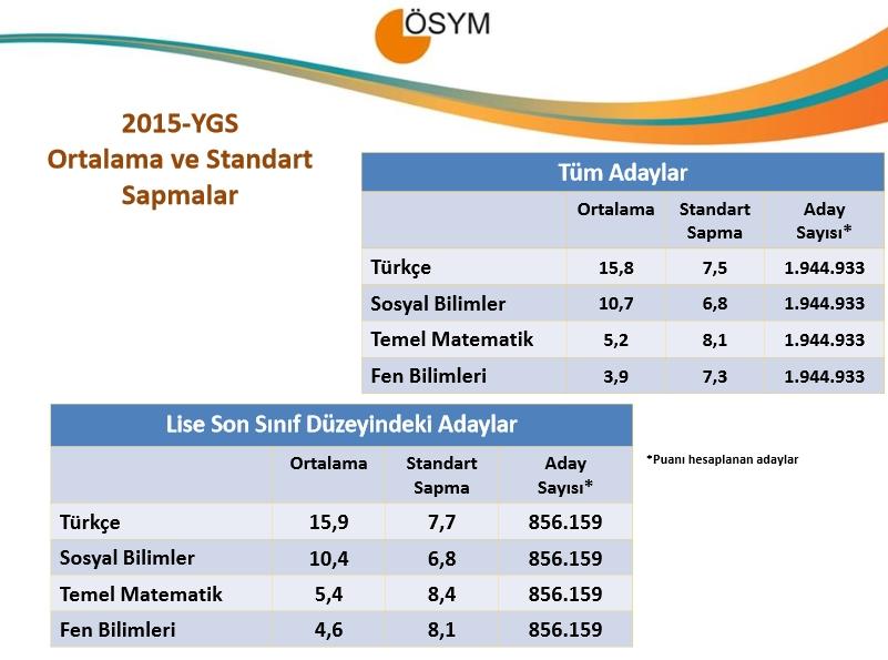2015 YGS Sayısal Bilgiler 3