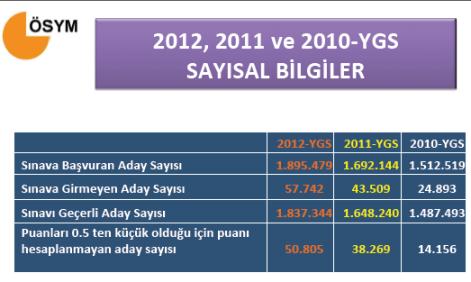 2012 YGS Sayısal Bilgiler - Tıkla Öğren 1
