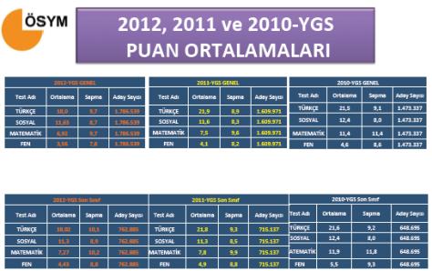 2012 YGS Sayısal Bilgiler - Tıkla Öğren 2