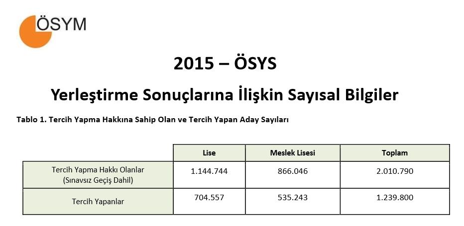 2015 ÖSYS Yerleştirme Sonuçlarına İlişkin Sayısal Bilgiler 1