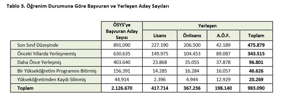 2015 ÖSYS Yerleştirme Sonuçlarına İlişkin Sayısal Bilgiler 3