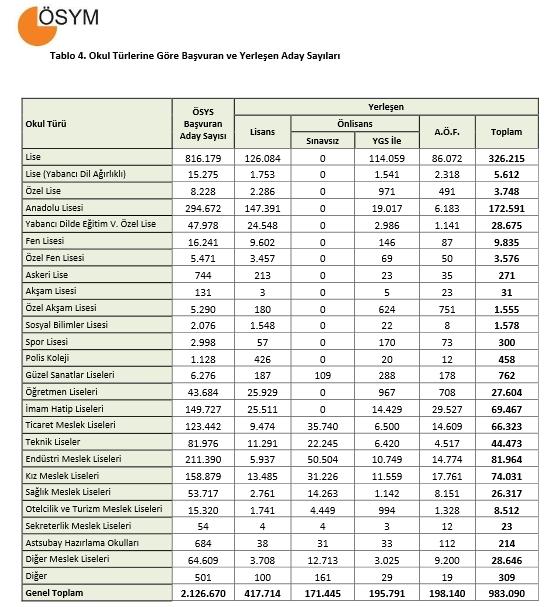 2015 ÖSYS Yerleştirme Sonuçlarına İlişkin Sayısal Bilgiler 4