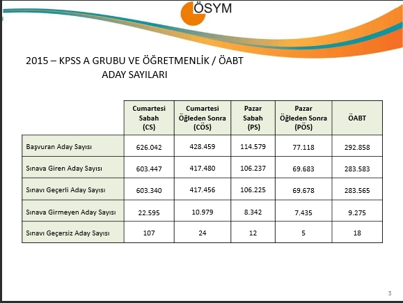 2015 KPSS A Grubu ve Öğretmenlik İle ÖABT Sınav Sonuçlarına İlişkin Sayı 3