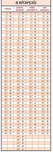 9 Ocak 2016 Özdebir Temel Lise YGS Deneme Sınav Cevap Anahtarı 4