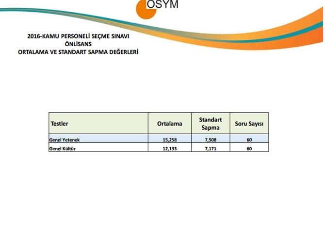 KPSS Ön Lisans Sınav Sonuçlarına İlişkin Sayısal Bilgiler 2