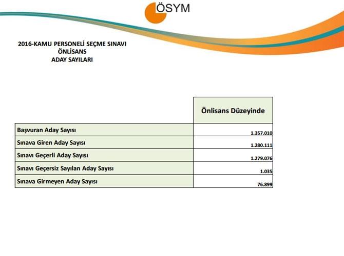 KPSS Ön Lisans Sınav Sonuçlarına İlişkin Sayısal Bilgiler 3