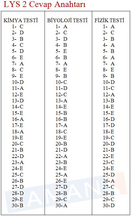 2011 LYS-2 Cevap Anahtarı 5