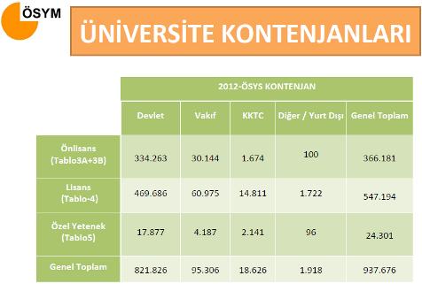 2012 Üniversite Kontenjanları, Tercih ve Yerleştirme İşlemleri 2
