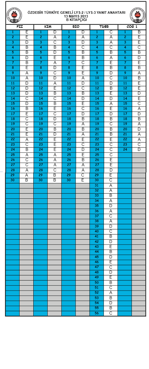 2013 Özdebir LYS Deneme Sınavı Cevap Anahtarı - 12 - 13 Mayıs 5