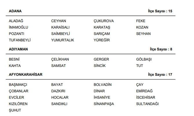 Türkiye il il ilçe sayısı 1