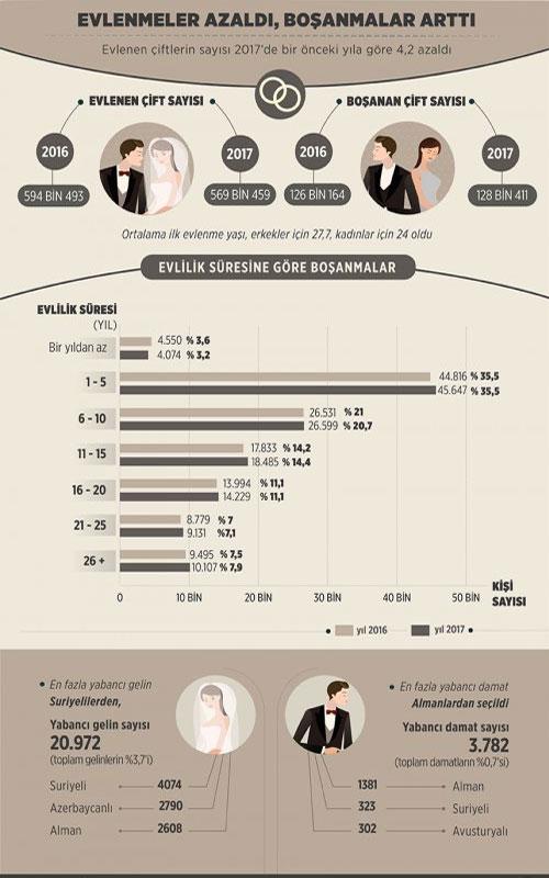 2017-evlenme-bosanma-istatistikleri.jpg