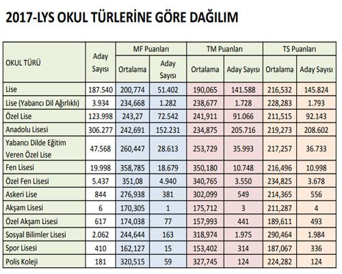 2017-lys-okul-turu-basari-ortalamalari.jpg