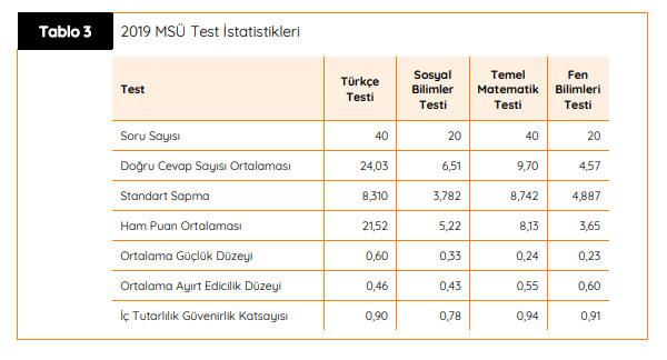 2019-msu-raporu-test-ortalamalari.jpg