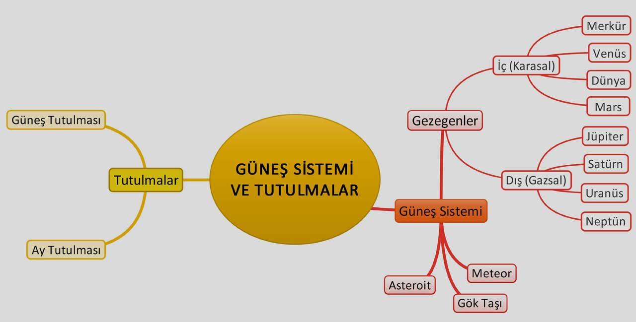 gunes-sistemi-ve-tutulmalar.jpg