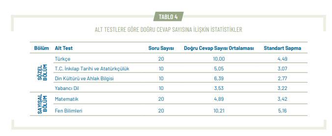 2020/07/16/2020-lgs-test-ortalamalari.jpg