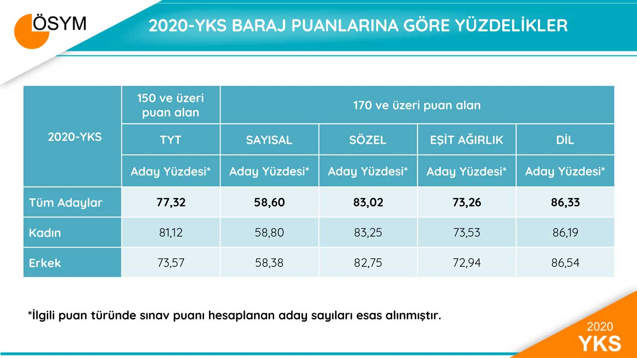 2020-yks-baraji-gecen-ogrenci-sayilari.jpg