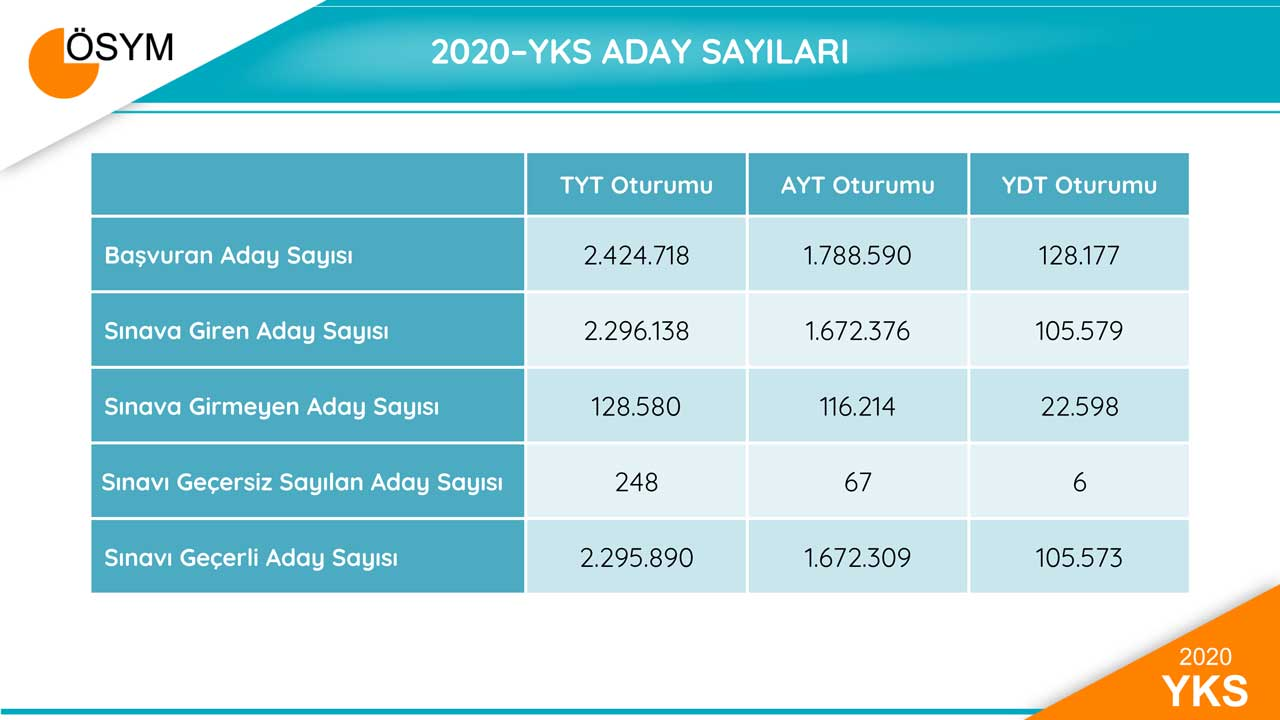 2020/07/27/2020-yks-sayisal-veriler.jpg