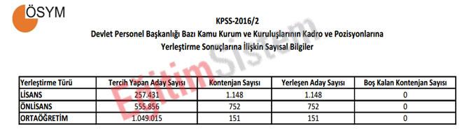 kpss-20162-yerlestirme-sonuclarina-iliskin-sayisal-bilgiler.jpg