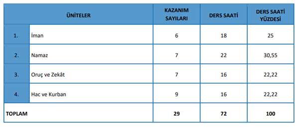 tdb-islam-2-kazanimlari.jpg